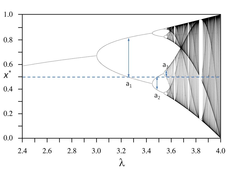 A High Precision Calculation of Feigenbaum's Alpha Using