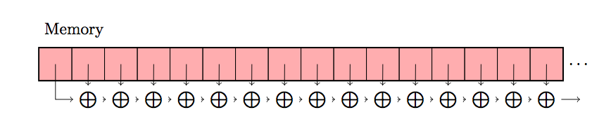 Demystifying Auto Vectorization In Julia Julia Computing