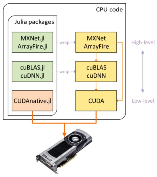 GPUs – Julia Computing