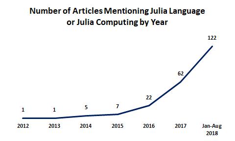Newsletter September 2018 – Julia Computing